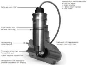 flow meter turbine